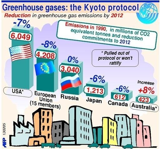 What to become of the Kyoto Protocol. Se nedenfor 16. februar. Kilde: https://phys.org/news/2009-10-climate-kyoto-protocol.html.