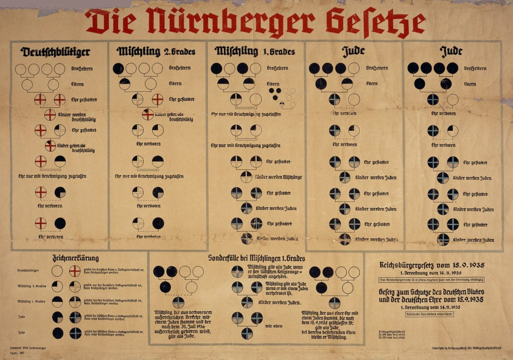 """Chart to describe Nuremberg Laws of 15 September 1935 and the respective regulation of 14 November 1935. The """"Nuremberg Laws"""" established a pseudo-scientific basis for racial identification. Only people with four non-Jewish German grandparents (four white circles in top row left) were of """"German blood"""". A Jew was defined by the Nazis as someone who descended from three or four Jewish grandparents (black circles in top row right). In the middle stood people of """"mixed blood"""" of the """"first or second degree."""" A Jewish grandparent was defined as a person who was ever a member of a Jewish religious community. Also includes a list of allowed marriages (""""Ehe gestattet"""") and forbidden marriages (""""Ehe verboten""""). 14 novembre 1935. Auteur: German Government (""""Entwurf Willi Hackenberger"""", """"Copyright by Reichsausschuß für Volksgesundheitsdienst"""", government agency apparently part of the Reichs- und Preußisches Ministerium des Innern). Public Domain."""