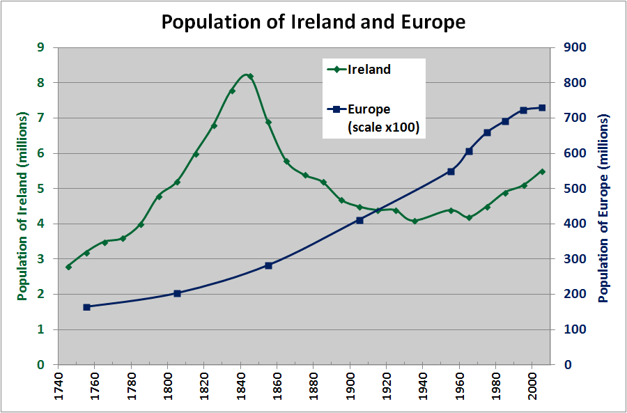 Ireland (the island) and Europe's indexed population (1750-2006). (CC BY-SA 3.0).