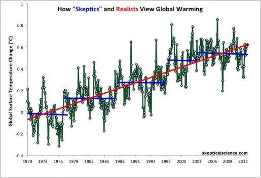 Trods udsving fra år til år fortsætter Jordens overfladetemperatur med at stige. Figur: SkepticalScience.com